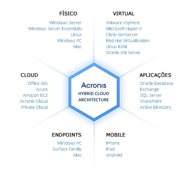 Ecosistema Acronis Backup Advanced