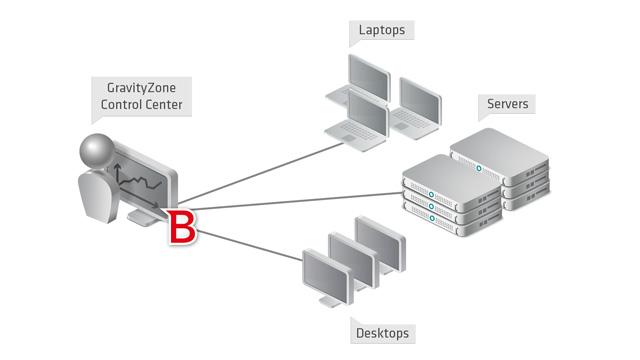 Arquitetura BitDefender GravityZone