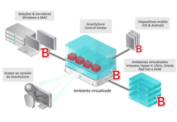 Arquitetura BitDefender Enterprise Security