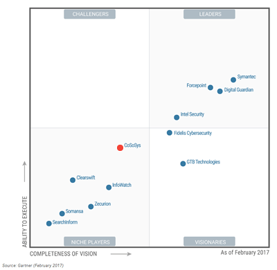 Gartner Magic Quadrant - Data Loss Prevention
